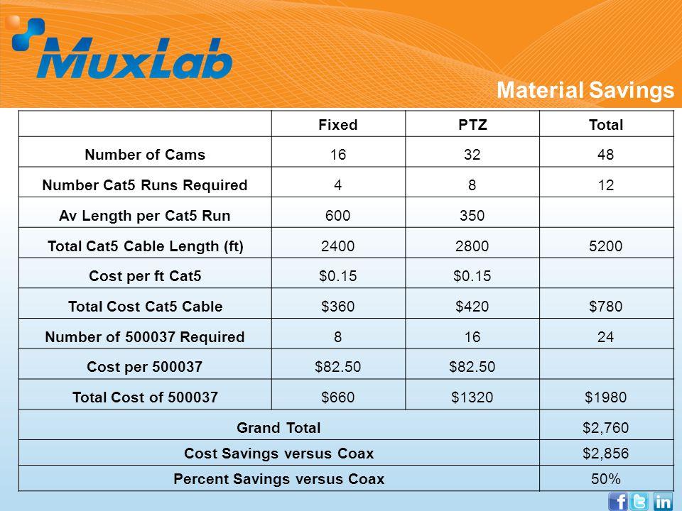 Material Savings FixedPTZTotal Number of Cams163248 Number Cat5 Runs Required4812 Av Length per Cat5 Run600350 Total Cat5 Cable Length (ft)240028005200 Cost per ft Cat5$0.15 Total Cost Cat5 Cable$360$420$780 Number of 500037 Required81624 Cost per 500037$82.50 Total Cost of 500037$660$1320$1980 Grand Total$2,760 Cost Savings versus Coax$2,856 Percent Savings versus Coax50%