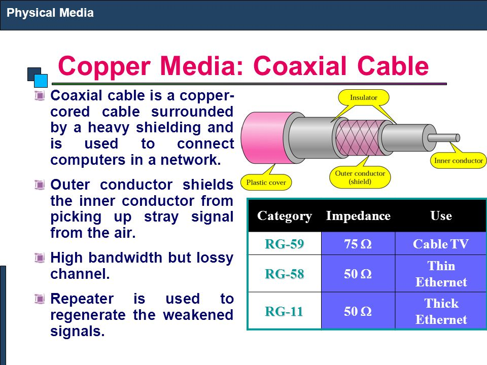 Copper Media: Coaxial Cable Coaxial cable is a copper- cored cable surrounded by a heavy shielding and is used to connect computers in a network.