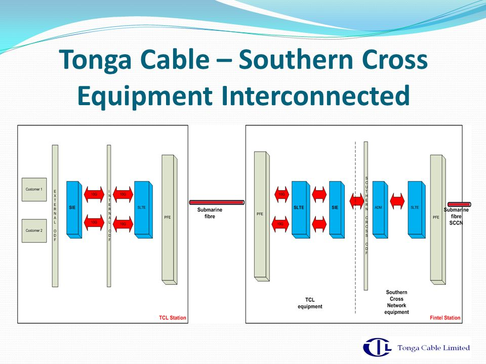 Tonga Cable – Southern Cross Equipment Interconnected