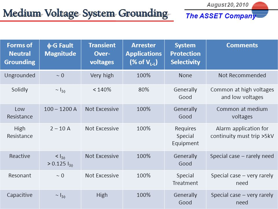 Forms of Neutral Grounding -G Fault Magnitude Transient Over- voltages Arrester Applications (% of V L-L ) System Protection Selectivity Comments Ungr