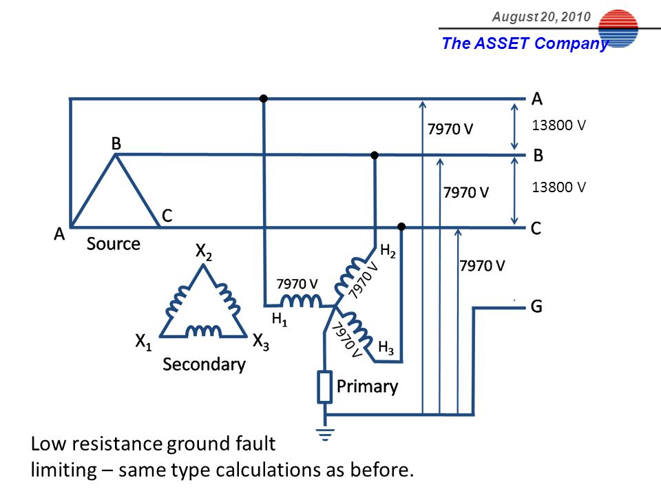 Low resistance ground fault limiting – same type calculations as before. The ASSET Company August 20, 2010 13800 V