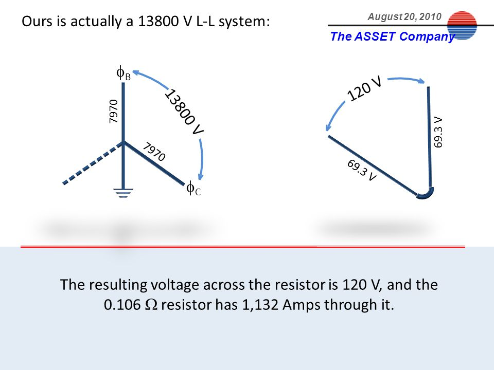 The ASSET Company August 20, 2010 120 V B 7970 C v v The resulting voltage across the resistor is 120 V, and the 0.106 resistor has 1,132 Amps through it.