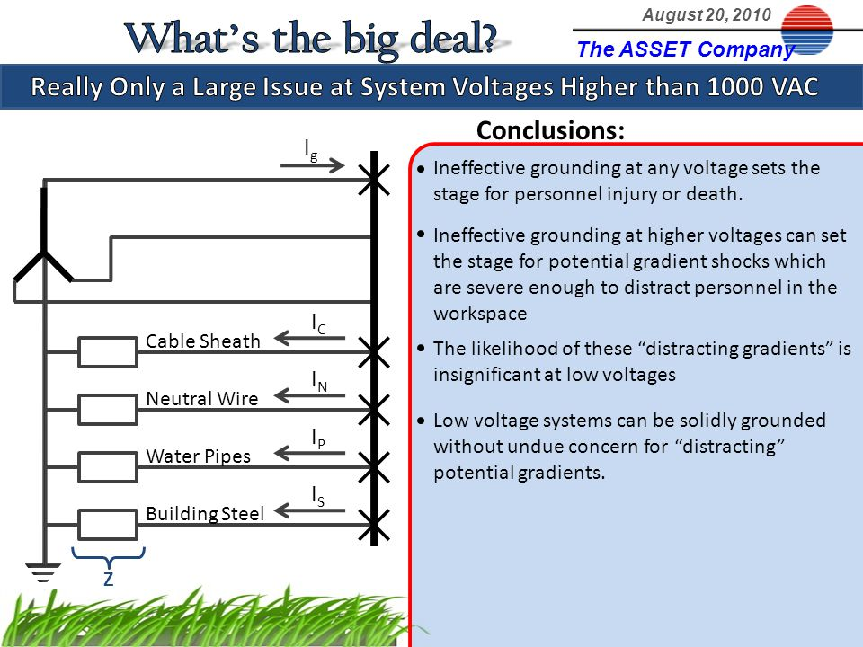 The ASSET Company August 20, 2010 Cable Sheath Neutral Wire Water Pipes Building Steel IgIg Conclusions: Ineffective grounding at any voltage sets the
