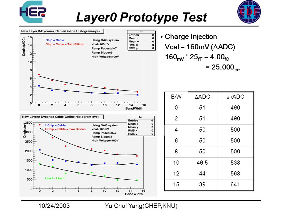 10/24/2003Yu Chul Yang(CHEP,KNU) Layer0 Prototype Test B/WADCe - /ADC 051490 251490 450500 650500 850500 1046.5538 1244568 1539641 Charge Injection Vcal = 160mV (ADC) 160 mV * 25 fF = 4.00 fC = 25,000 e-