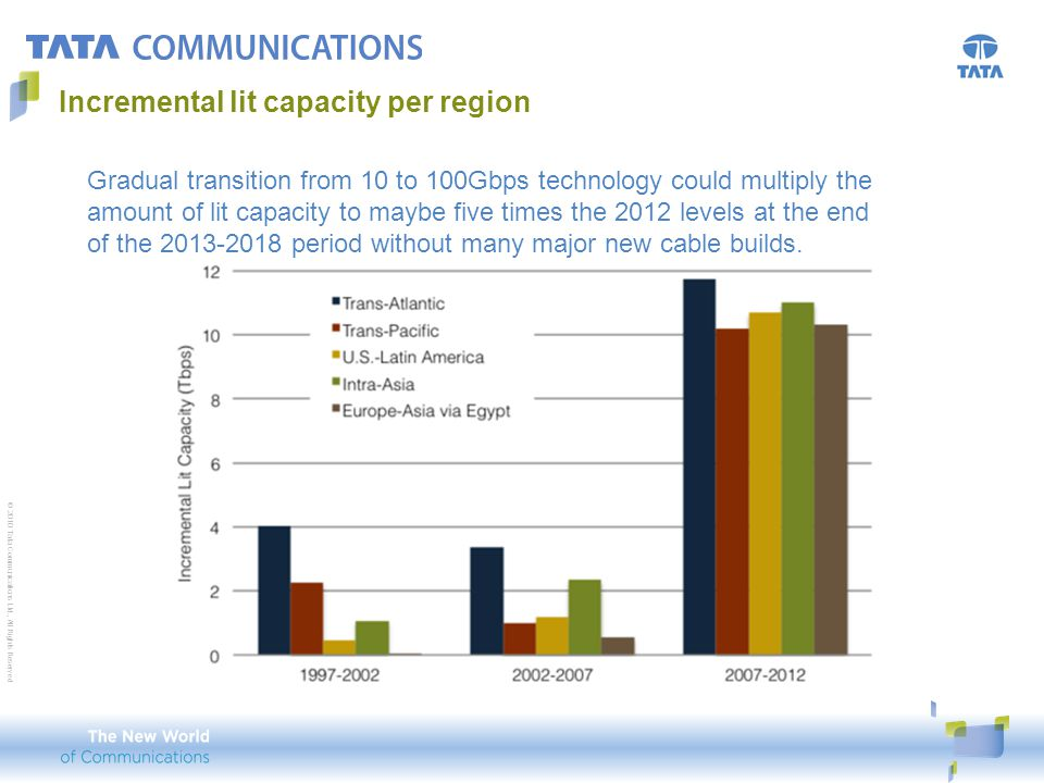 © 2010 Tata Communications Ltd., All Rights Reserved Incremental lit capacity per region Gradual transition from 10 to 100Gbps technology could multip