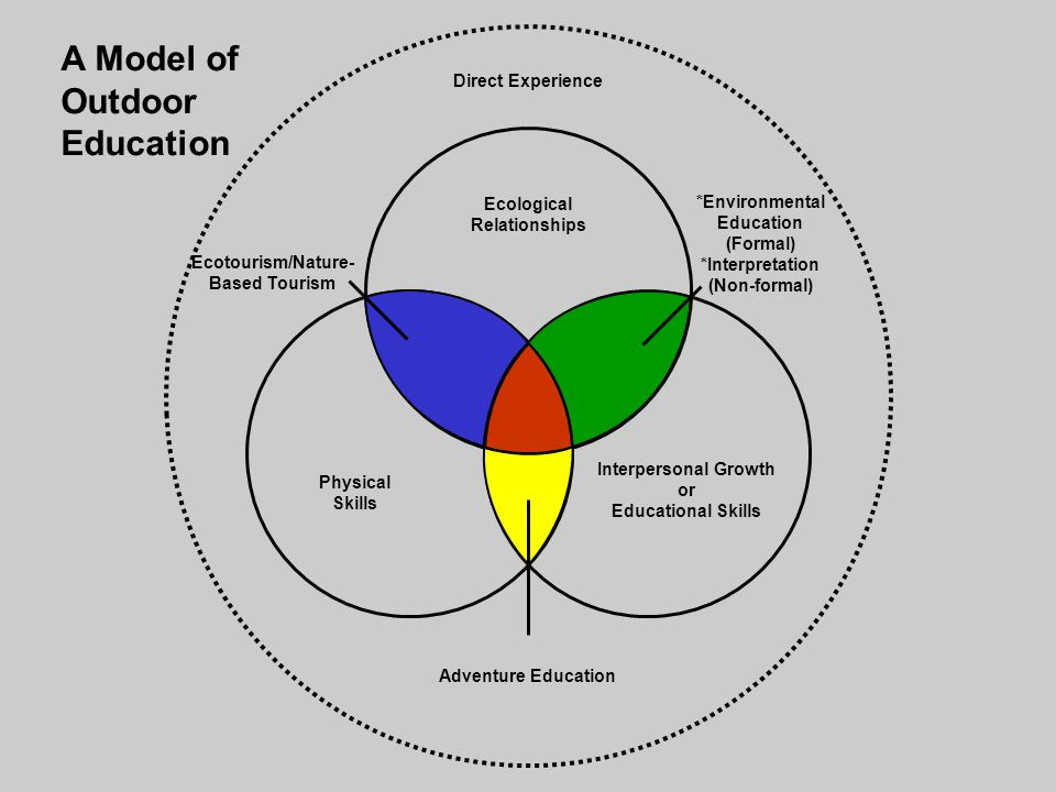 Ecological Relationships Physical Skills Interpersonal Growth or Educational Skills Direct Experience Ecotourism/Nature- Based Tourism Adventure Educa