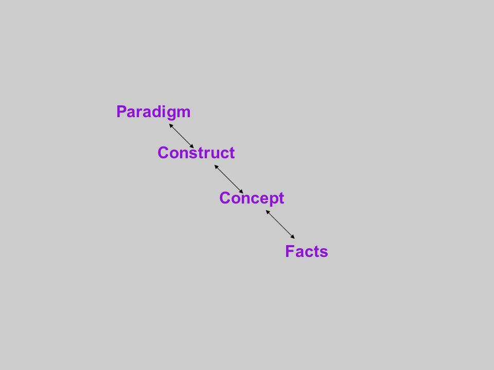 Paradigm Construct Concept Facts