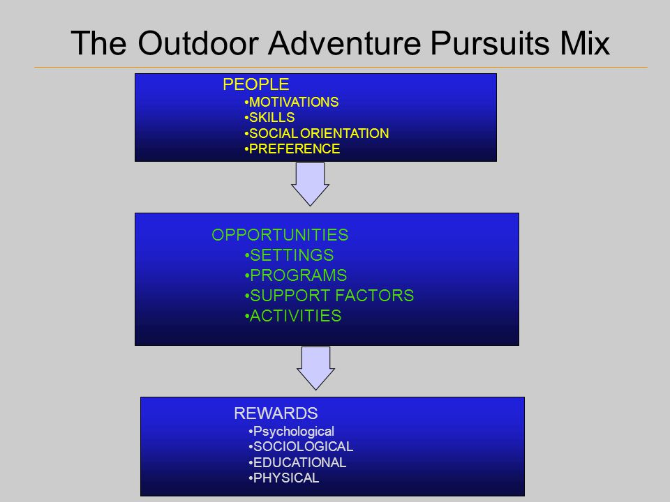 The Outdoor Adventure Pursuits Mix PEOPLE MOTIVATIONS SKILLS SOCIAL ORIENTATION PREFERENCE OPPORTUNITIES SETTINGS PROGRAMS SUPPORT FACTORS ACTIVITIES