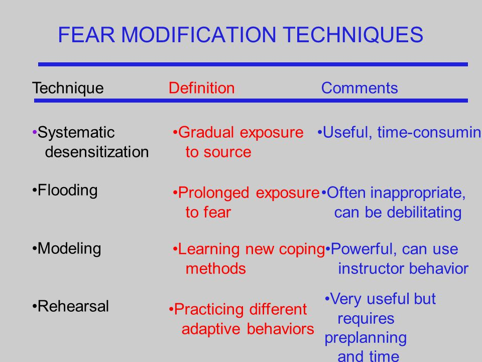 FEAR MODIFICATION TECHNIQUES TechniqueDefinitionComments Systematic desensitization Flooding Modeling Rehearsal Gradual exposure to source Prolonged exposure to fear Learning new coping methods Practicing different adaptive behaviors Useful, time-consuming Often inappropriate, can be debilitating Powerful, can use instructor behavior Very useful but requires preplanning and time