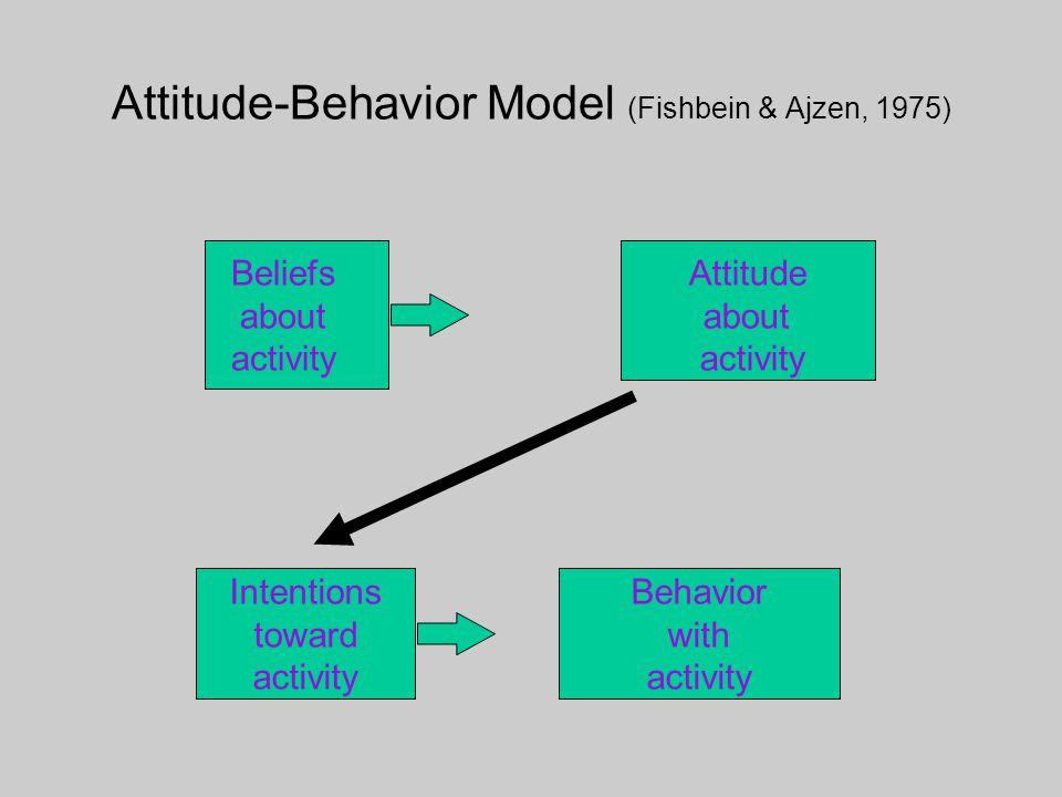 Attitude-Behavior Model (Fishbein & Ajzen, 1975) Beliefs about activity Attitude about activity Intentions toward activity Behavior with activity