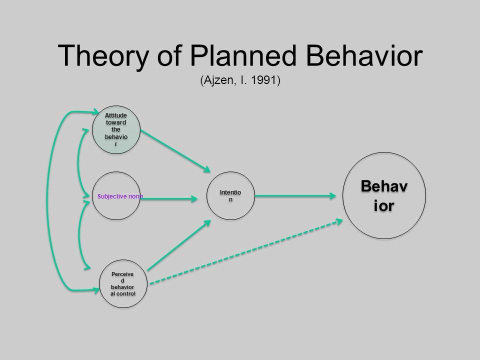 Theory of Planned Behavior (Ajzen, I. 1991) Attitude toward the behavio r Behav ior Subjective norm Perceive d behavior al control Intentio n