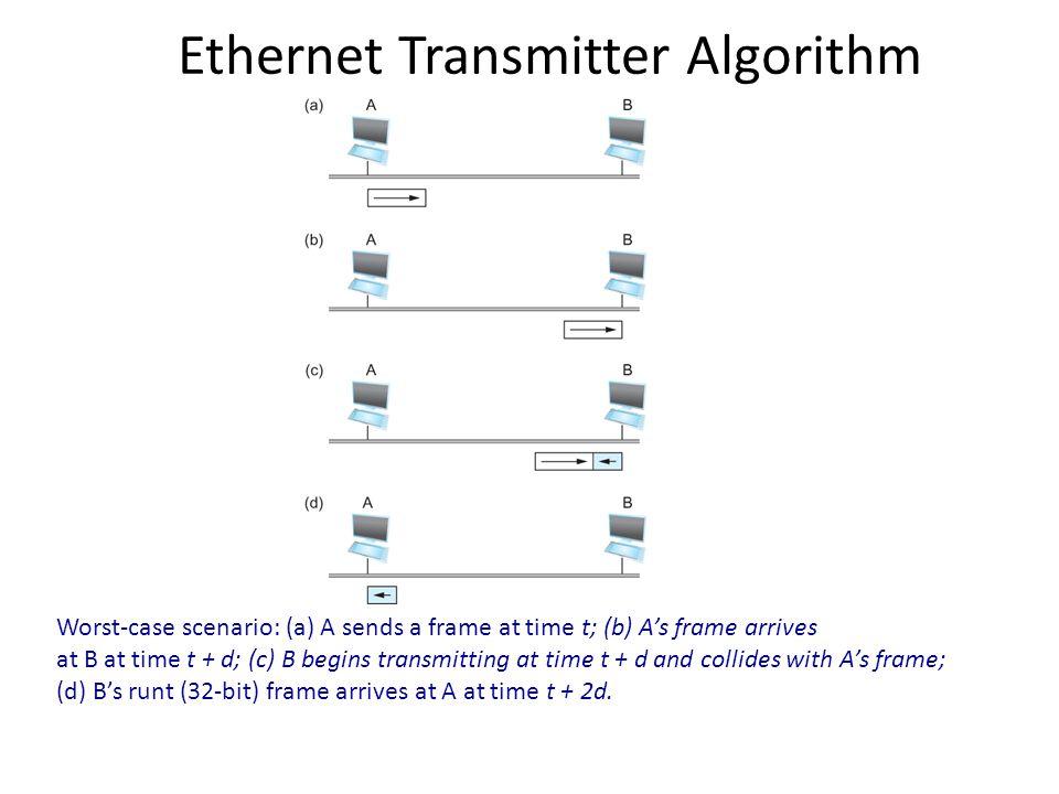 Ethernet Transmitter Algorithm Worst-case scenario: (a) A sends a frame at time t; (b) As frame arrives at B at time t + d; (c) B begins transmitting