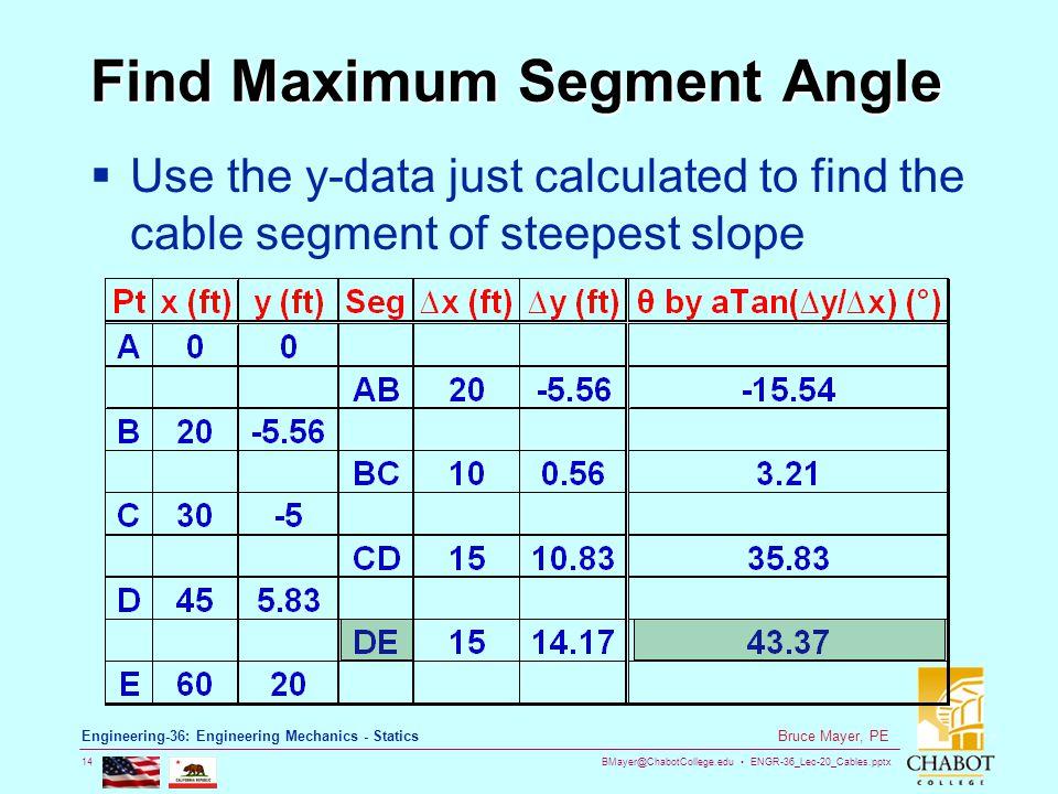 BMayer@ChabotCollege.edu ENGR-36_Lec-20_Cables.pptx 14 Bruce Mayer, PE Engineering-36: Engineering Mechanics - Statics Find Maximum Segment Angle Use