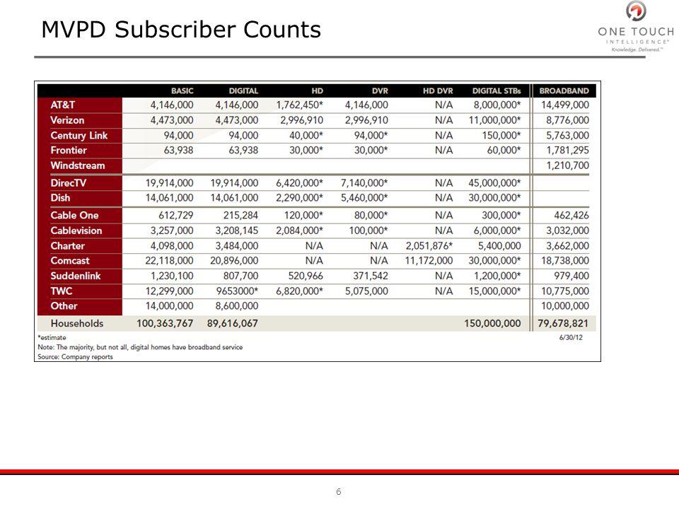MVPD Subscriber Counts 6