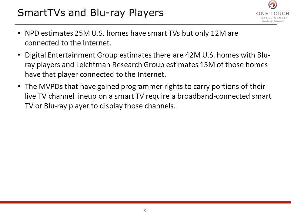 SmartTVs and Blu-ray Players NPD estimates 25M U.S.