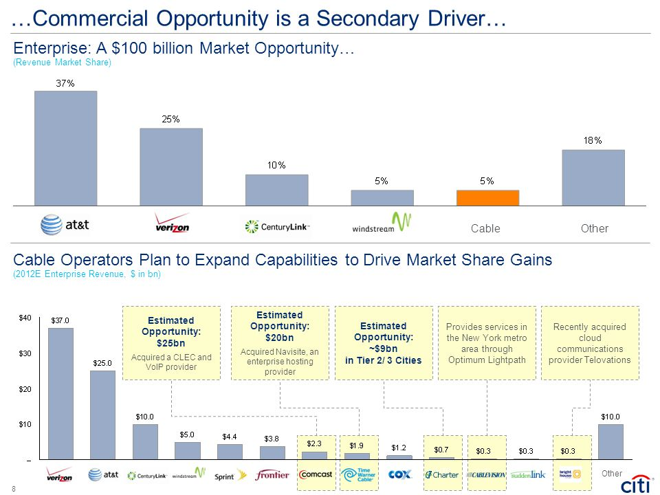 …Commercial Opportunity is a Secondary Driver… Enterprise: A $100 billion Market Opportunity… (Revenue Market Share) Other Estimated Opportunity: $25b