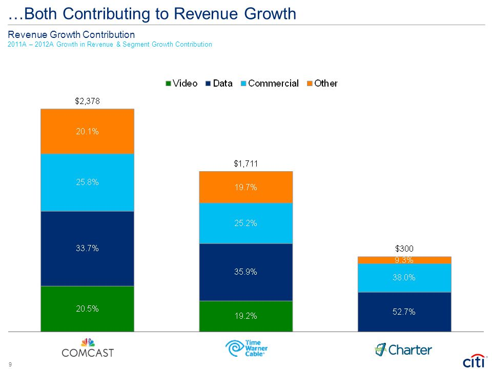 …Both Contributing to Revenue Growth Revenue Growth Contribution 2011A – 2012A Growth in Revenue & Segment Growth Contribution 9