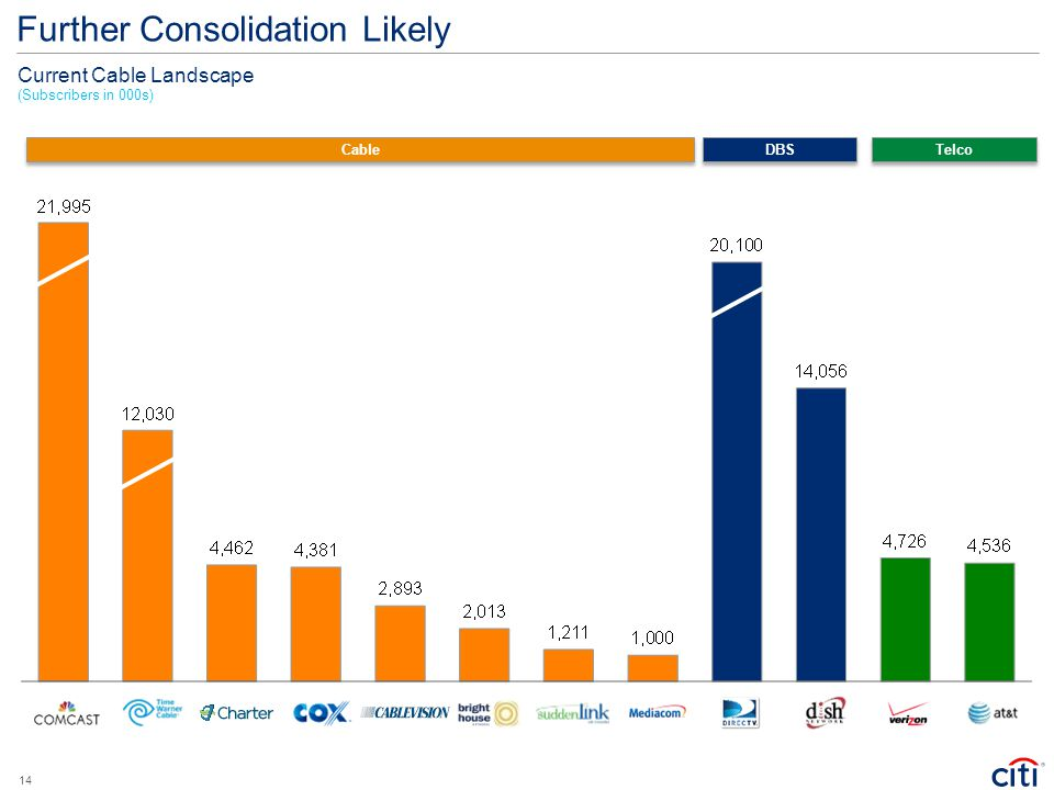 Further Consolidation Likely Telco Cable DBS Current Cable Landscape (Subscribers in 000s) 14