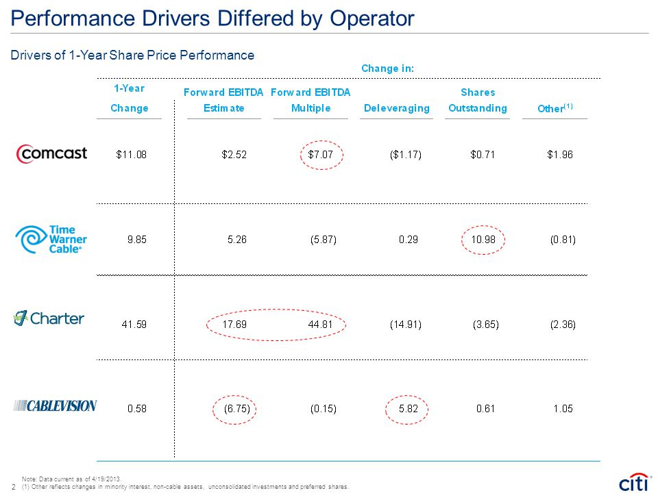 Performance Drivers Differed by Operator Note: Data current as of 4/19/2013. (1) Other reflects changes in minority interest, non-cable assets, uncons