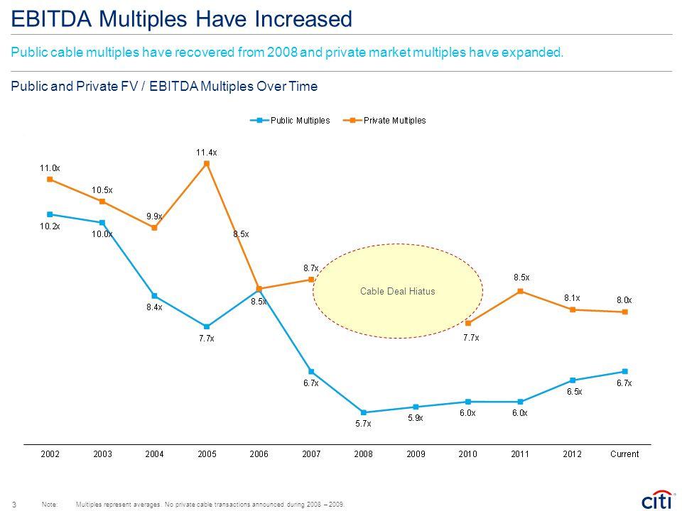 Private Market Multiples Have Expanded Target: Acquiror: FV / Forward EBITDA Jun 2012Jul 2012 Jun 2012 2010 – 2011 Average Average: 8.4x Feb 2013 8.8x (1) (1) Multiple without tax adjustment.