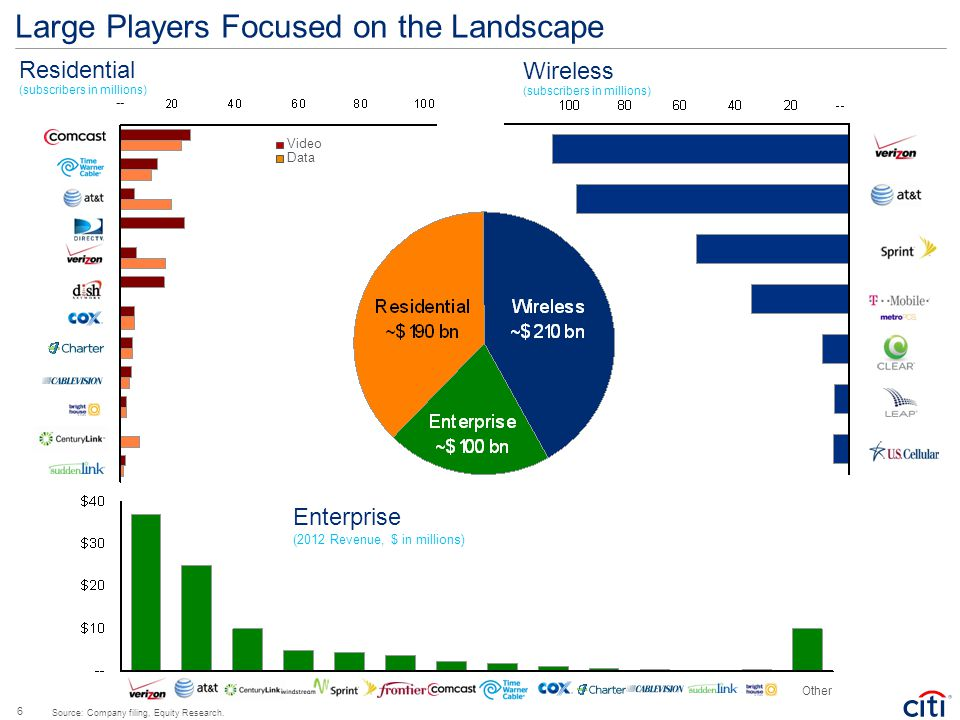 Large Players Focused on the Landscape Enterprise (2012 Revenue, $ in millions) Other Residential (subscribers in millions) Wireless (subscribers in m