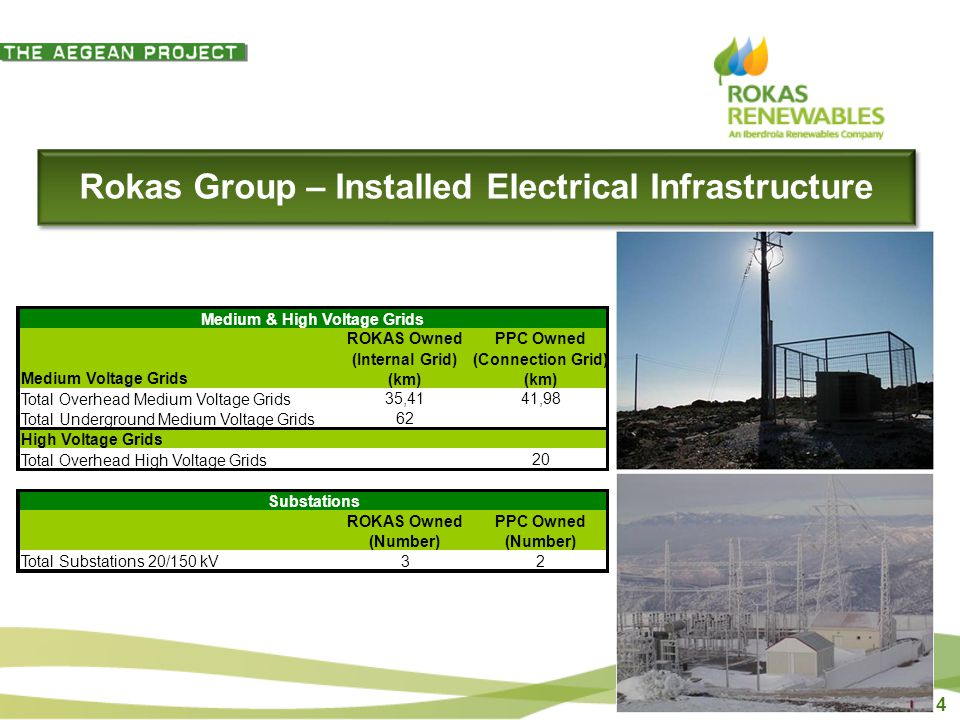 4 Rokas Group – Installed Electrical Infrastructure Medium & High Voltage Grids Medium Voltage Grids ROKAS Owned (Internal Grid) (km) PPC Owned (Connection Grid) (km) Total Overhead Medium Voltage Grids 35,4141,98 Total Underground Medium Voltage Grids 62 High Voltage Grids Total Overhead High Voltage Grids 20 Substations ROKAS Owned (Number) PPC Owned (Number) Total Substations 20/150 kV32