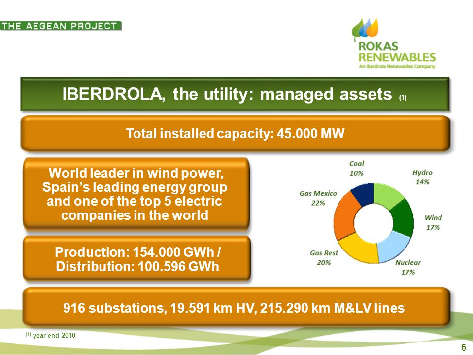 6 IBERDROLA, the utility: managed assets (1) 916 substations, km HV, km M&LV lines Production: GWh / Distribution: GWh World leader in wind power, Spains leading energy group and one of the top 5 electric companies in the world Total installed capacity: MW (1) year end 2010
