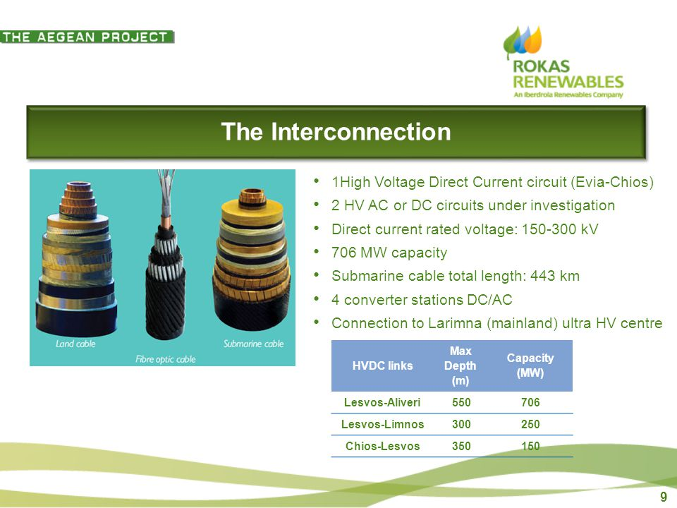 9 The Interconnection 1High Voltage Direct Current circuit (Evia-Chios) 2 HV AC or DC circuits under investigation Direct current rated voltage: kV 706 MW capacity Submarine cable total length: 443 km 4 converter stations DC/AC Connection to Larimna (mainland) ultra HV centre HVDC links Max Depth (m) Capacity (MW) Lesvos-Aliveri Lesvos-Limnos Chios-Lesvos350150