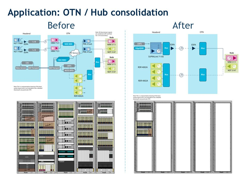 Application: OTN / Hub consolidation BeforeAfter