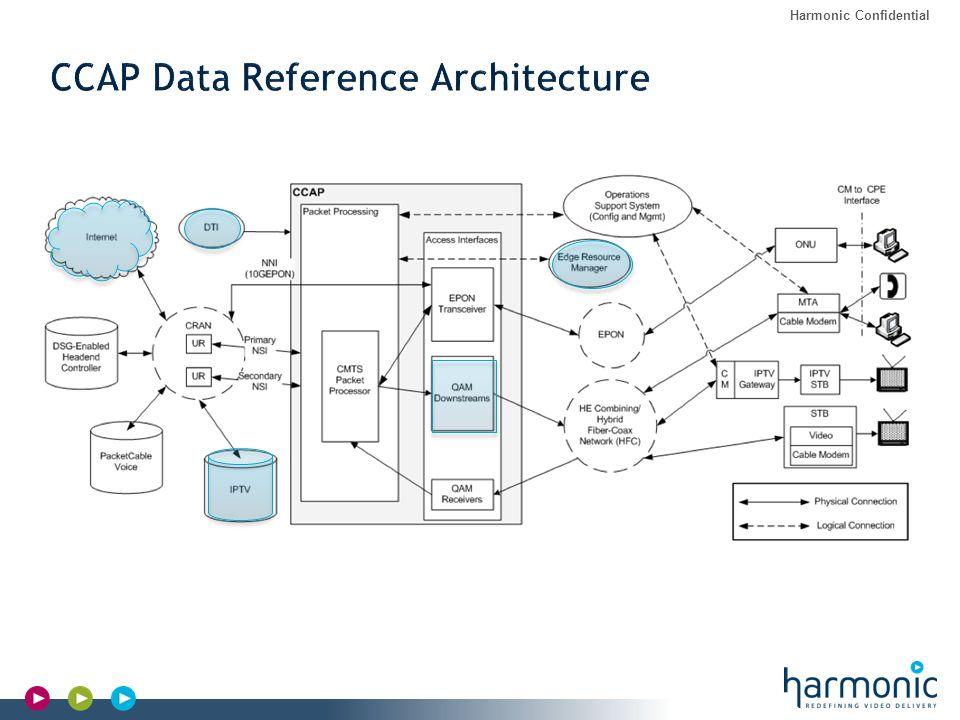 CCAP – EdgeQAM Overview