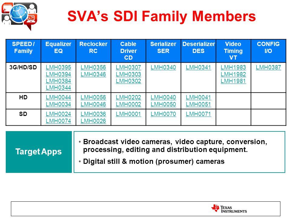 SVAs SDI Family Members SPEED / Family Equalizer EQ Reclocker RC Cable Driver CD Serializer SER Deserializer DES Video Timing VT CONFIG I/O 3G/HD/SDLM