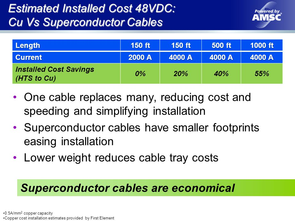 Estimated Installed Cost 48VDC: Cu Vs Superconductor Cables One cable replaces many, reducing cost and speeding and simplifying installation Supercond