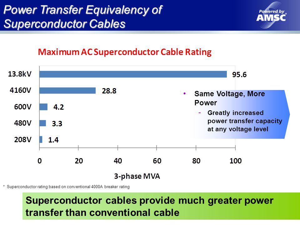 Application Advantages of AC Cable Photo courtesy MIT Single cable can replace multiple cables Lower power losses bring power into a data center Lower installation costs One of these or All of this?