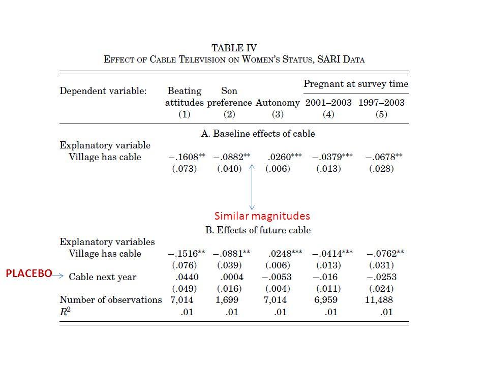 PLACEBO S Similar magnitudes