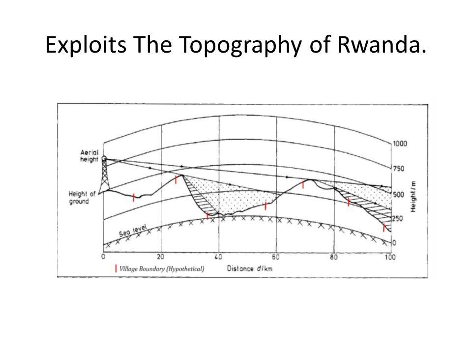 Exploits The Topography of Rwanda.
