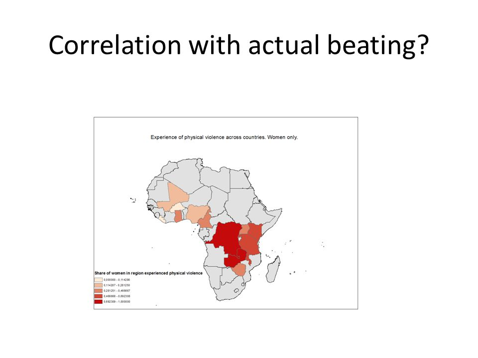 Correlation with actual beating