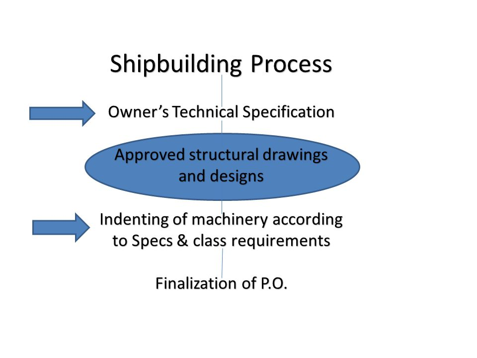 Shipbuilding Process Owners Technical Specification Approved structural drawings and designs Indenting of machinery according to Specs & class require