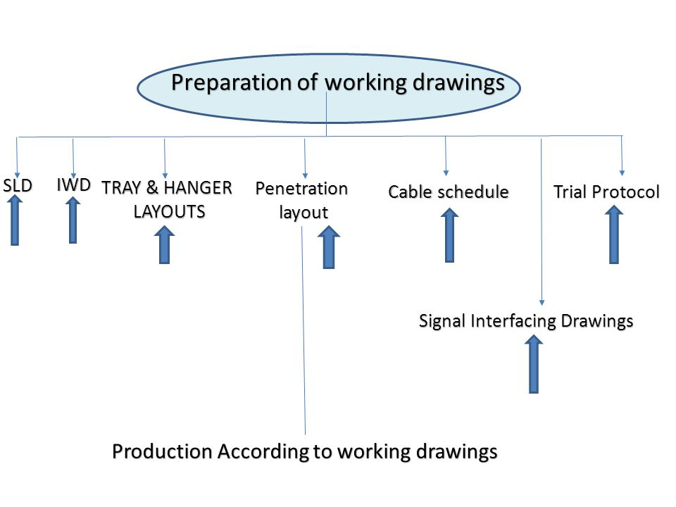 Preparation of working drawings SLD IWD TRAY & HANGER LAYOUTS LAYOUTS Penetration layout layout Cable schedule Trial Protocol Production According to