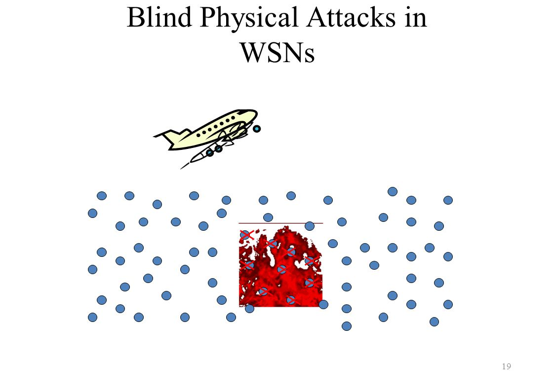 Blind Physical Attacks in WSNs 19