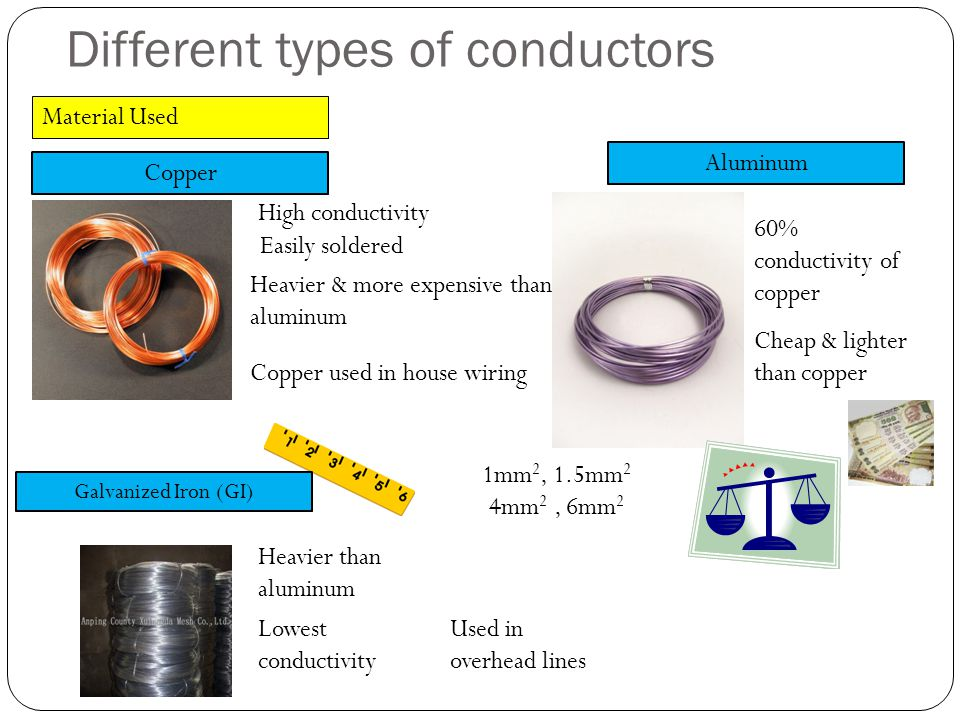 Different types of conductors Material Used Copper High conductivity Easily soldered Heavier & more expensive than aluminum Copper used in house wirin