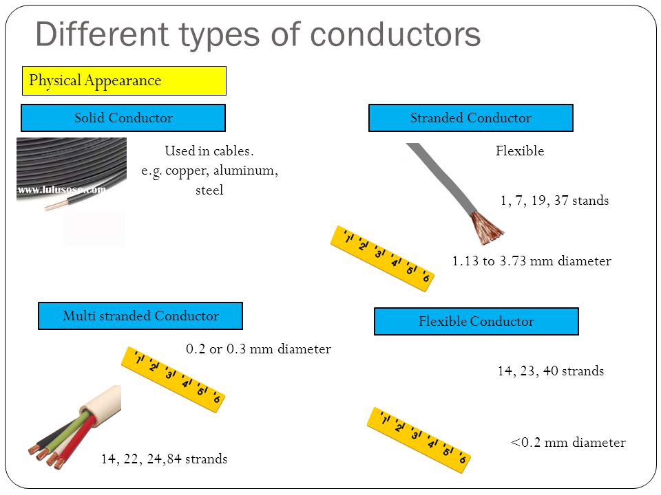 Different types of conductors Physical Appearance Solid Conductor Used in cables. e.g. copper, aluminum, steel Stranded Conductor Flexible 1.13 to 3.7