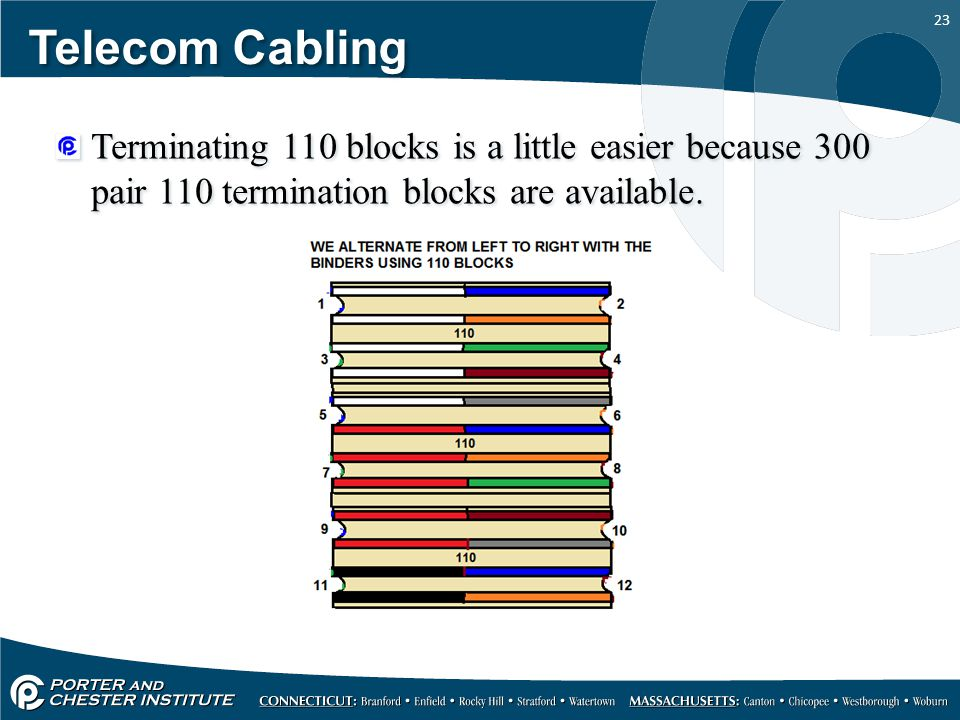 23 Telecom Cabling Terminating 110 blocks is a little easier because 300 pair 110 termination blocks are available.