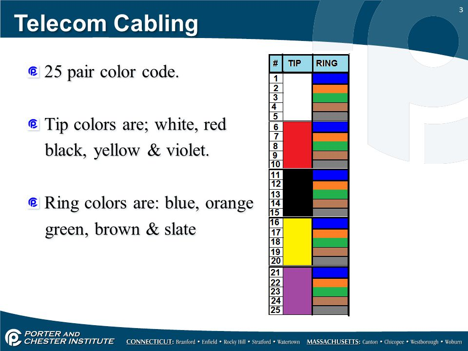 3 Telecom Cabling 25 pair color code.Tip colors are; white, red black, yellow & violet.