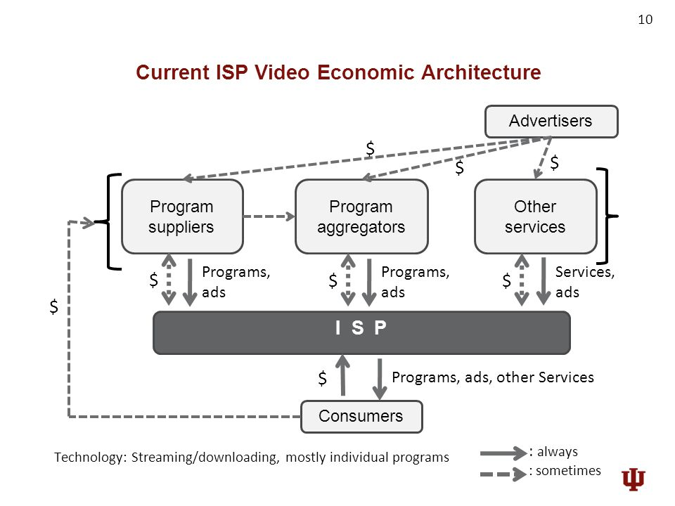 Current ISP Video Economic Architecture 10 Program suppliers I S P Consumers Programs, ads, other Services $ Technology: Streaming/downloading, mostly