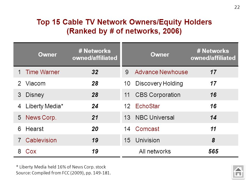 22 Top 15 Cable TV Network Owners/Equity Holders (Ranked by # of networks, 2006) Owner # Networks owned/affiliated 1Time Warner32 2Viacom28 3Disney28