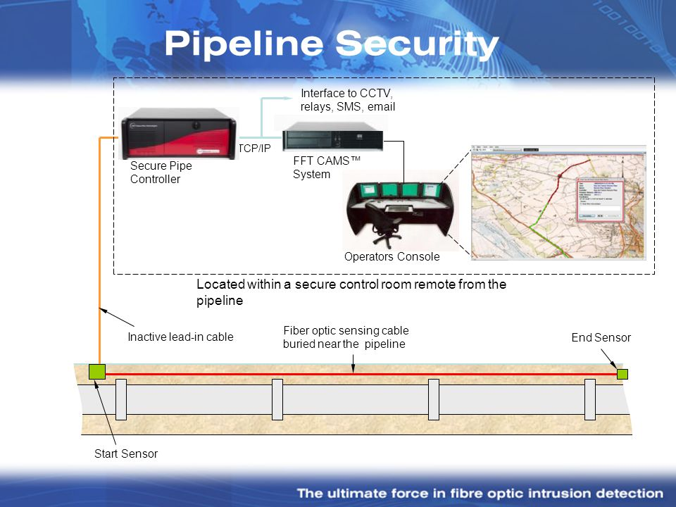 Secure Pipe Controller Inactive lead-in cable Start Sensor End Sensor Fiber optic sensing cable buried near the pipeline Operators Console FFT CAMS Sy