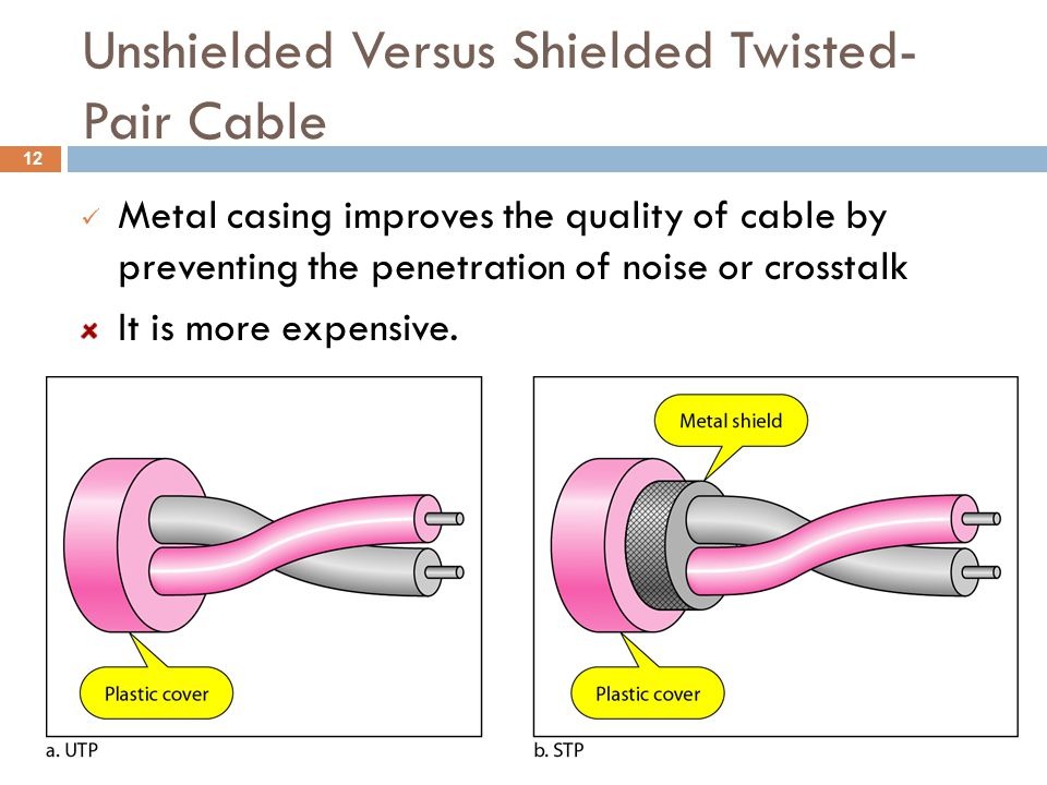 Unshielded Versus Shielded Twisted- Pair Cable Metal casing improves the quality of cable by preventing the penetration of noise or crosstalk It is mo