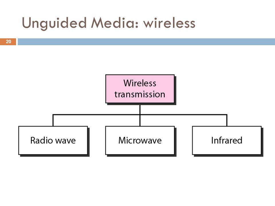 Unguided Media: wireless 20