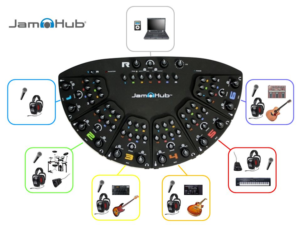 Connect instructors instrument source to JamHub ¼ stereo instrument input according to instructions that best match the instrument type below…