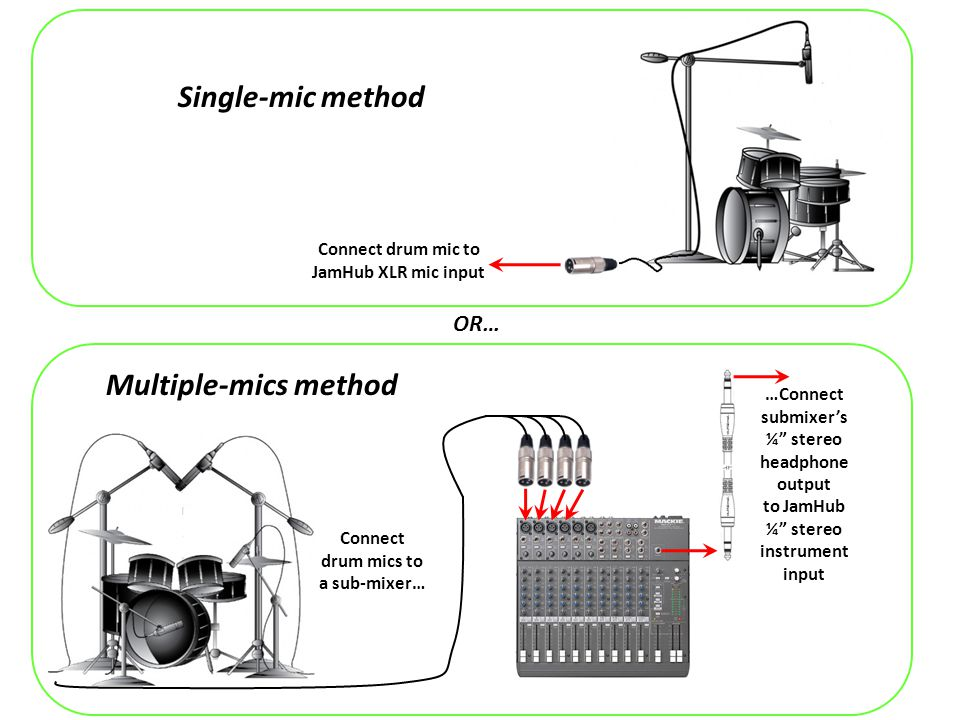 Connect bass to a standard guitar cable… …guitar cable to a mono-to-stereo adapter… …and adapter to JamHub ¼ stereo instrument input Direct Connect bass to a standard guitar cable… …guitar cable to modeler or fx instrument input… …and modeler or fx ¼ stereo headphone output to JamHub ¼ stereo instrument input With amp modeler or fx processor OR…